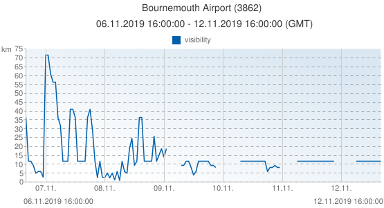 Bournemouth Airport, United Kingdom (3862): visibility: 06.11.2019 16:00:00 - 12.11.2019 16:00:00 (GMT)