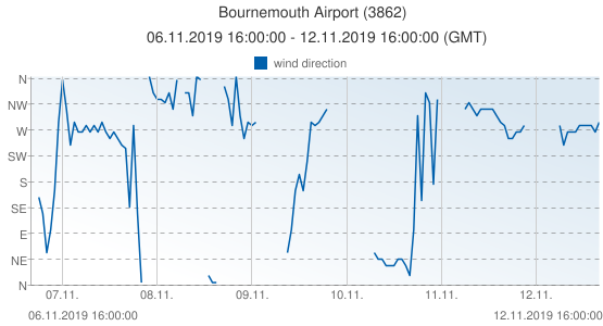 Bournemouth Airport, United Kingdom (3862): wind direction: 06.11.2019 16:00:00 - 12.11.2019 16:00:00 (GMT)
