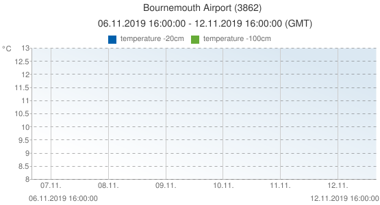 Bournemouth Airport, United Kingdom (3862): temperature -20cm & temperature -100cm: 06.11.2019 16:00:00 - 12.11.2019 16:00:00 (GMT)