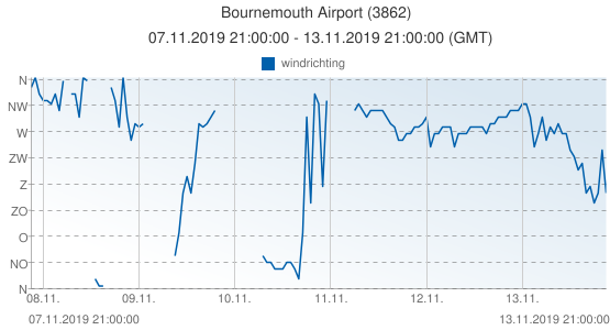 Bournemouth Airport, Groot Brittannië (3862): windrichting: 07.11.2019 21:00:00 - 13.11.2019 21:00:00 (GMT)