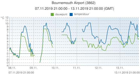 Bournemouth Airport, Groot Brittannië (3862): temperatuur & dauwpunt: 07.11.2019 21:00:00 - 13.11.2019 21:00:00 (GMT)