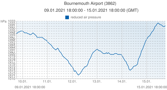 Bournemouth Airport, United Kingdom (3862): reduced air pressure: 09.01.2021 18:00:00 - 15.01.2021 18:00:00 (GMT)