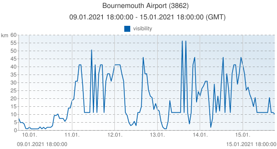 Bournemouth Airport, United Kingdom (3862): visibility: 09.01.2021 18:00:00 - 15.01.2021 18:00:00 (GMT)