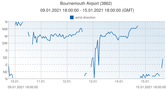 Bournemouth Airport, United Kingdom (3862): wind direction: 09.01.2021 18:00:00 - 15.01.2021 18:00:00 (GMT)