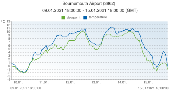 Bournemouth Airport, United Kingdom (3862): temperature & dewpoint: 09.01.2021 18:00:00 - 15.01.2021 18:00:00 (GMT)
