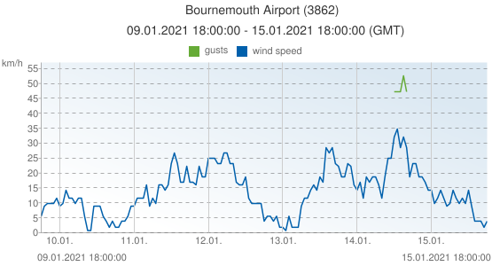 Bournemouth Airport, United Kingdom (3862): wind speed & gusts: 09.01.2021 18:00:00 - 15.01.2021 18:00:00 (GMT)