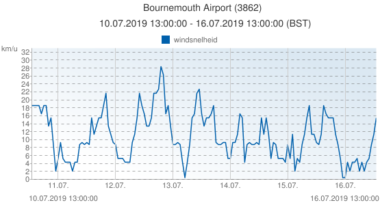 Bournemouth Airport, Groot Brittannië (3862): windsnelheid: 10.07.2019 13:00:00 - 16.07.2019 13:00:00 (BST)