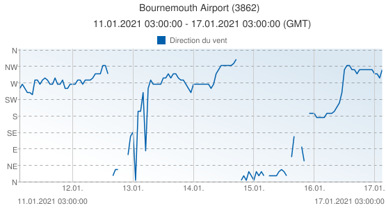 Bournemouth Airport, Grande-Bretagne (3862): Direction du vent: 11.01.2021 03:00:00 - 17.01.2021 03:00:00 (GMT)
