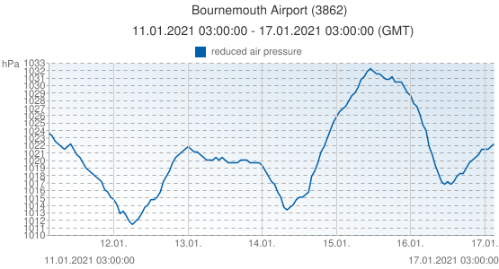 Bournemouth Airport, Grande-Bretagne (3862): reduced air pressure: 11.01.2021 03:00:00 - 17.01.2021 03:00:00 (GMT)