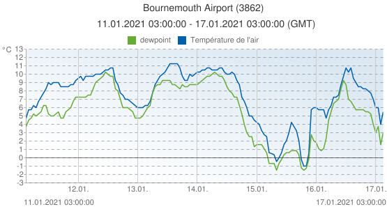 Bournemouth Airport, Grande-Bretagne (3862): Température de l'air & dewpoint: 11.01.2021 03:00:00 - 17.01.2021 03:00:00 (GMT)