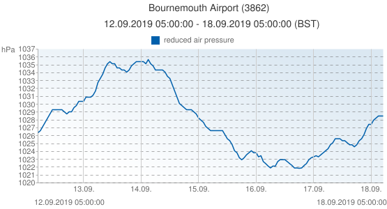 Bournemouth Airport, United Kingdom (3862): reduced air pressure: 12.09.2019 05:00:00 - 18.09.2019 05:00:00 (BST)