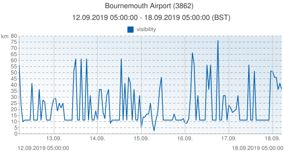 Bournemouth Airport, United Kingdom (3862): visibility: 12.09.2019 05:00:00 - 18.09.2019 05:00:00 (BST)