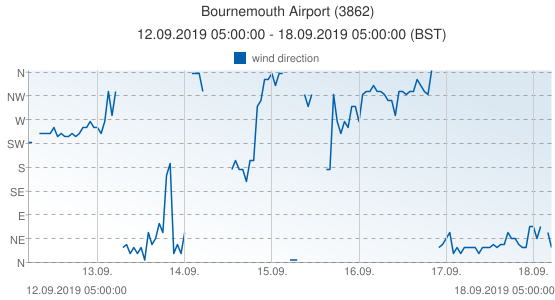 Bournemouth Airport, United Kingdom (3862): wind direction: 12.09.2019 05:00:00 - 18.09.2019 05:00:00 (BST)