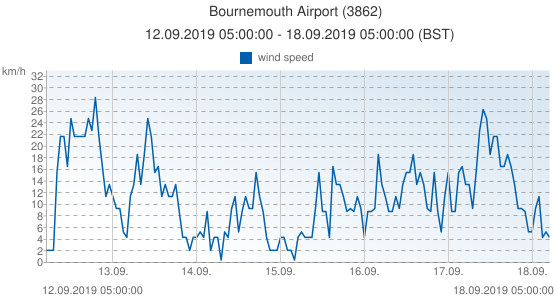 Bournemouth Airport, United Kingdom (3862): wind speed: 12.09.2019 05:00:00 - 18.09.2019 05:00:00 (BST)