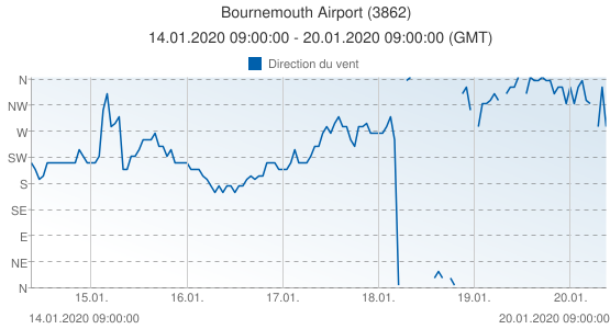Bournemouth Airport, Grande-Bretagne (3862): Direction du vent: 14.01.2020 09:00:00 - 20.01.2020 09:00:00 (GMT)