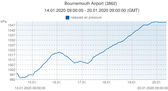 Bournemouth Airport, Grande-Bretagne (3862): reduced air pressure: 14.01.2020 09:00:00 - 20.01.2020 09:00:00 (GMT)