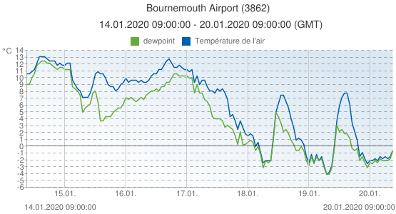 Bournemouth Airport, Grande-Bretagne (3862): Température de l'air & dewpoint: 14.01.2020 09:00:00 - 20.01.2020 09:00:00 (GMT)