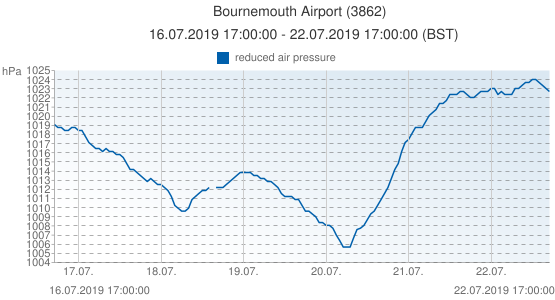Bournemouth Airport, Grande-Bretagne (3862): reduced air pressure: 16.07.2019 17:00:00 - 22.07.2019 17:00:00 (BST)