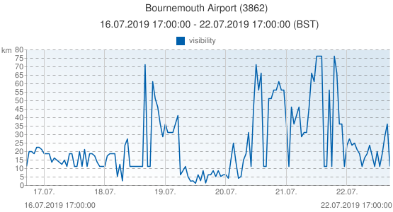 Bournemouth Airport, Grande-Bretagne (3862): visibility: 16.07.2019 17:00:00 - 22.07.2019 17:00:00 (BST)