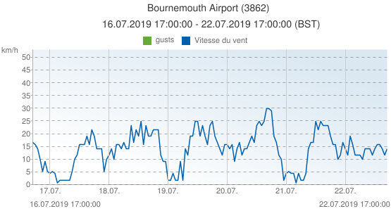 Bournemouth Airport, Grande-Bretagne (3862): Vitesse du vent & gusts: 16.07.2019 17:00:00 - 22.07.2019 17:00:00 (BST)