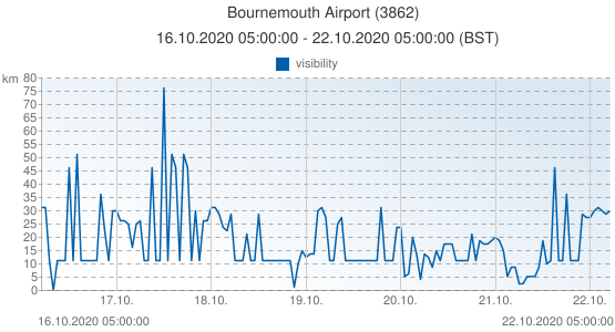Bournemouth Airport, Grande-Bretagne (3862): visibility: 16.10.2020 05:00:00 - 22.10.2020 05:00:00 (BST)