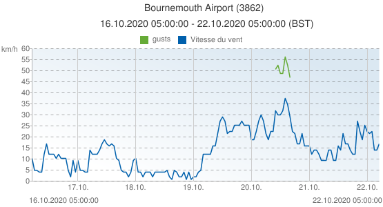 Bournemouth Airport, Grande-Bretagne (3862): Vitesse du vent & gusts: 16.10.2020 05:00:00 - 22.10.2020 05:00:00 (BST)