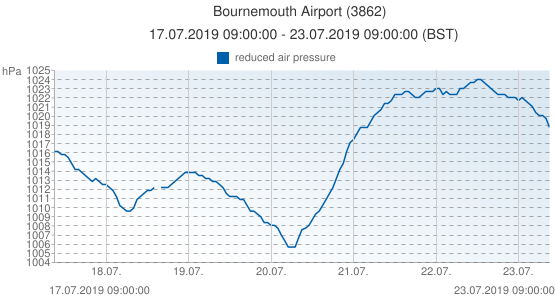 Bournemouth Airport, United Kingdom (3862): reduced air pressure: 17.07.2019 09:00:00 - 23.07.2019 09:00:00 (BST)