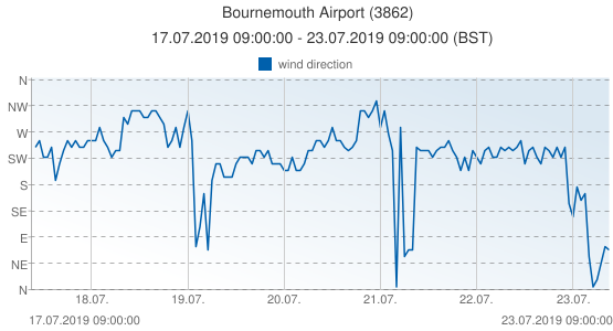 Bournemouth Airport, United Kingdom (3862): wind direction: 17.07.2019 09:00:00 - 23.07.2019 09:00:00 (BST)