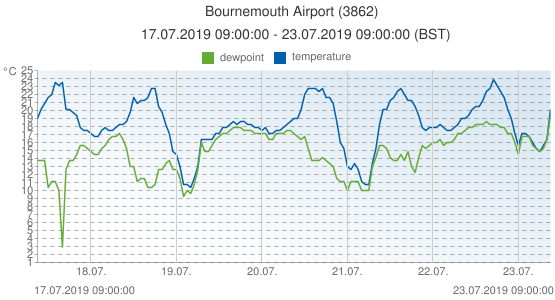 Bournemouth Airport, United Kingdom (3862): temperature & dewpoint: 17.07.2019 09:00:00 - 23.07.2019 09:00:00 (BST)
