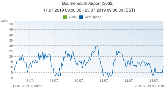 Bournemouth Airport, United Kingdom (3862): wind speed & gusts: 17.07.2019 09:00:00 - 23.07.2019 09:00:00 (BST)