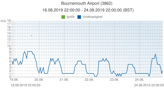 Bournemouth Airport, Storbritannien (3862): Vindhastighet & gusts: 18.08.2019 22:00:00 - 24.08.2019 22:00:00 (BST)