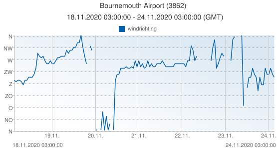 Bournemouth Airport, Groot Brittannië (3862): windrichting: 18.11.2020 03:00:00 - 24.11.2020 03:00:00 (GMT)