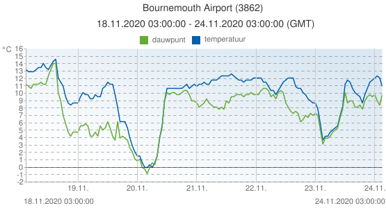 Bournemouth Airport, Groot Brittannië (3862): temperatuur & dauwpunt: 18.11.2020 03:00:00 - 24.11.2020 03:00:00 (GMT)