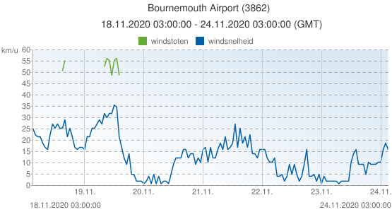 Bournemouth Airport, Groot Brittannië (3862): windsnelheid & windstoten: 18.11.2020 03:00:00 - 24.11.2020 03:00:00 (GMT)