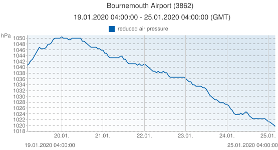 Bournemouth Airport, Gran Bretagna (3862): reduced air pressure: 19.01.2020 04:00:00 - 25.01.2020 04:00:00 (GMT)