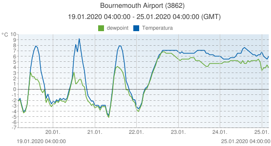 Bournemouth Airport, Gran Bretagna (3862): Temperatura & dewpoint: 19.01.2020 04:00:00 - 25.01.2020 04:00:00 (GMT)