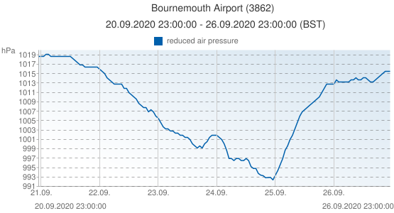 Bournemouth Airport, Reino Unido (3862): reduced air pressure: 20.09.2020 23:00:00 - 26.09.2020 23:00:00 (BST)