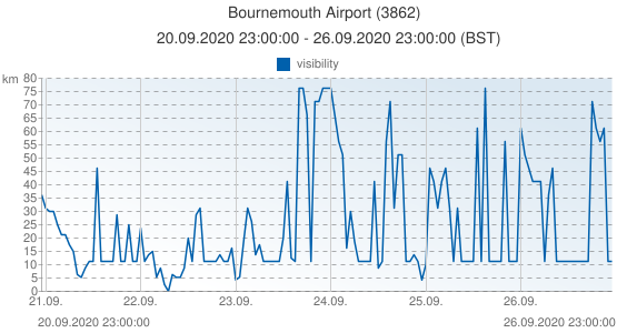 Bournemouth Airport, Reino Unido (3862): visibility: 20.09.2020 23:00:00 - 26.09.2020 23:00:00 (BST)