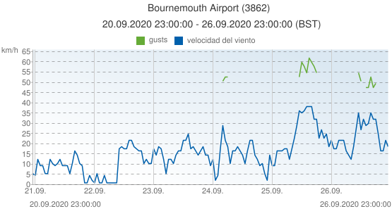Bournemouth Airport, Reino Unido (3862): velocidad del viento & gusts: 20.09.2020 23:00:00 - 26.09.2020 23:00:00 (BST)