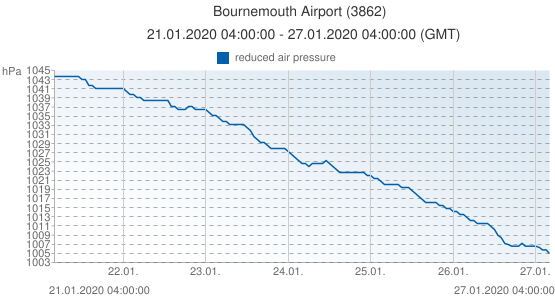Bournemouth Airport, Grande-Bretagne (3862): reduced air pressure: 21.01.2020 04:00:00 - 27.01.2020 04:00:00 (GMT)