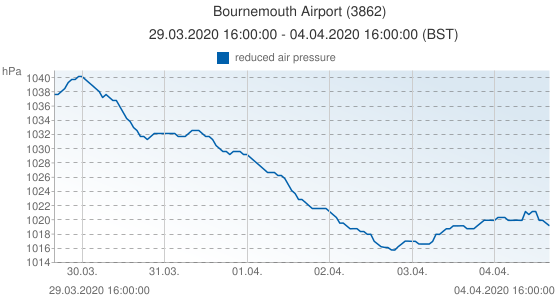 Bournemouth Airport, Reino Unido (3862): reduced air pressure: 29.03.2020 16:00:00 - 04.04.2020 16:00:00 (BST)