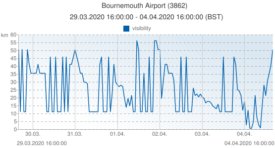 Bournemouth Airport, Reino Unido (3862): visibility: 29.03.2020 16:00:00 - 04.04.2020 16:00:00 (BST)