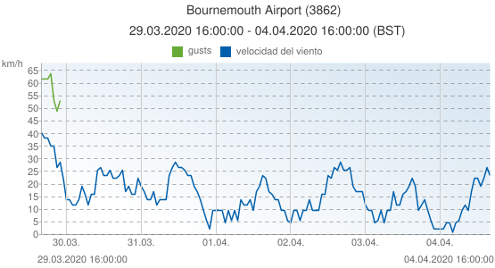 Bournemouth Airport, Reino Unido (3862): velocidad del viento & gusts: 29.03.2020 16:00:00 - 04.04.2020 16:00:00 (BST)