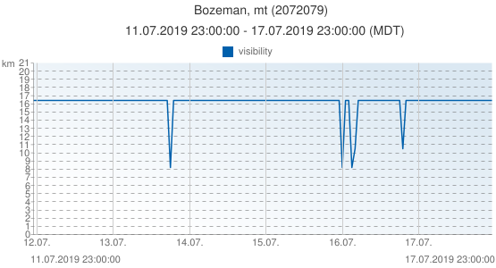 Bozeman, mt, United States of America (2072079): visibility: 11.07.2019 23:00:00 - 17.07.2019 23:00:00 (MDT)