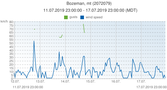Bozeman, mt, United States of America (2072079): wind speed & gusts: 11.07.2019 23:00:00 - 17.07.2019 23:00:00 (MDT)