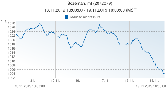 Bozeman, mt, United States of America (2072079): reduced air pressure: 13.11.2019 10:00:00 - 19.11.2019 10:00:00 (MST)