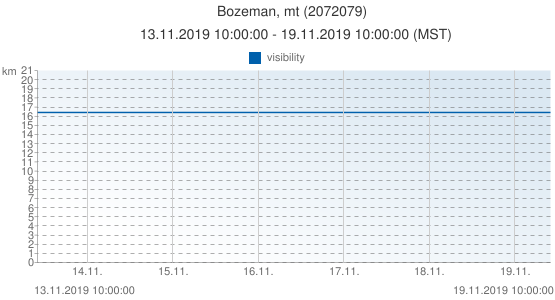 Bozeman, mt, United States of America (2072079): visibility: 13.11.2019 10:00:00 - 19.11.2019 10:00:00 (MST)