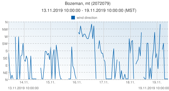Bozeman, mt, United States of America (2072079): wind direction: 13.11.2019 10:00:00 - 19.11.2019 10:00:00 (MST)