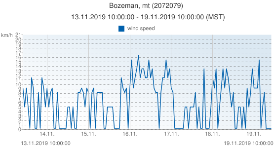 Bozeman, mt, United States of America (2072079): wind speed: 13.11.2019 10:00:00 - 19.11.2019 10:00:00 (MST)