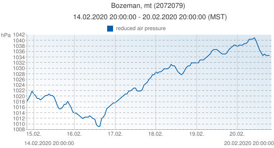 Bozeman, mt, United States of America (2072079): reduced air pressure: 14.02.2020 20:00:00 - 20.02.2020 20:00:00 (MST)